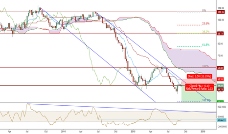 USOIL: USOIL TO THE $OIL? SWEET POTENTIAL LONG TERM SHORT £$