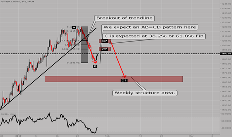 XAUUSD: XAUUSD: What happened and what's to be expected?