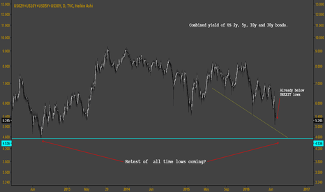 US02Y+US10Y+US05Y+US30Y: Bond Yields are Crashing