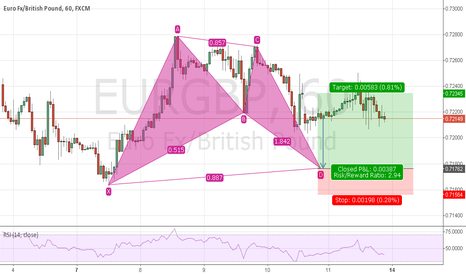 EURGBP: To go long according to Bat pattern