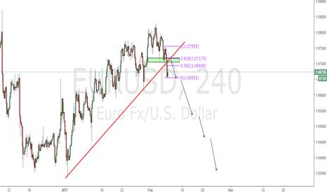 EURUSD: EURUSD short the pullback + 0.618% fibo - broken trendline trade
