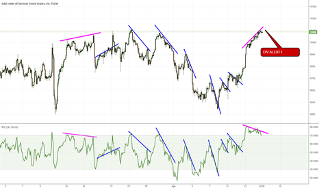 GER30: DAX - Beware of the divergence and correction