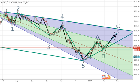 XAUUSD: Buy Gold Till 28th Feb