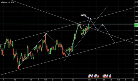 USDOLLAR: short from there (12465)