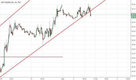 USOIL: The time has come to open a short