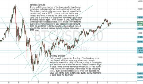 BTCUSD: BITCOIN: BTCUSD  Bitcoin Update - back in the buy zone