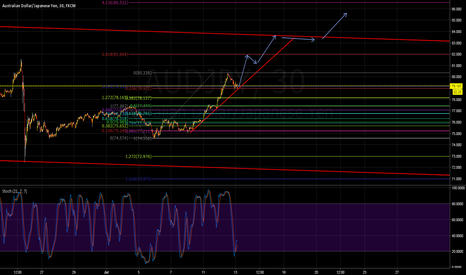AUDJPY: Continuation of impulse wave