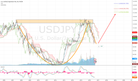 USDJPY: a bullish teacup perception again