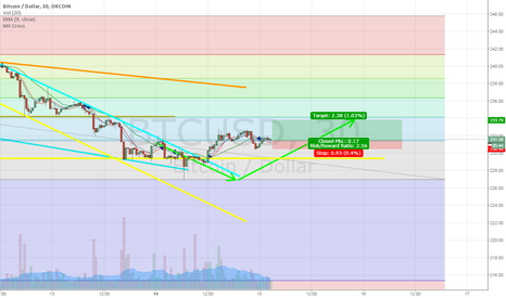 BTCUSD: Indications of a reversal starting from the long tail bottom
