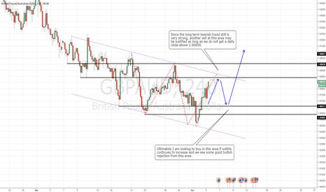 GBPAUD: Possible transition mid-term from bearish to bullish trend