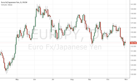 EURJPY: EURJPY: Bull Pressure Builds Up, Closes In On The 133.14/43 Zone