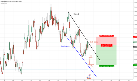 NZDUSD: NZD USD Daily Short