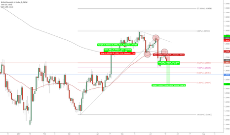 GBPUSD: GBPUSD has a nice and Clean move ahead