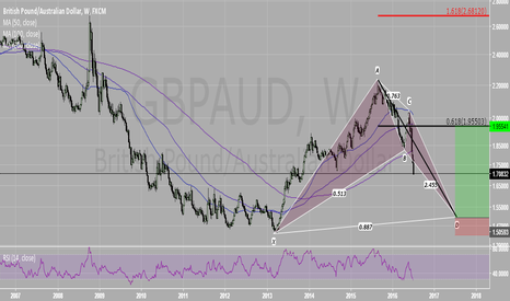GBPAUD: GBPAUD Weekly Bat after Brexit