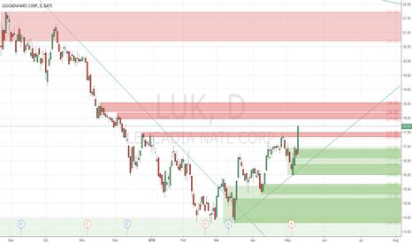 LUK: Keep it Long - #ProfitingMe
