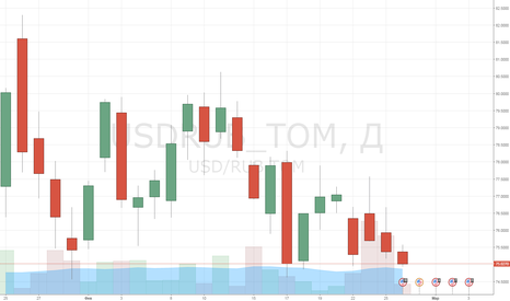 USDRUB_TOM: Попытка нефти номер пять