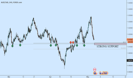 AUDCAD: AUDCAD STRONG SUPPORT!!
