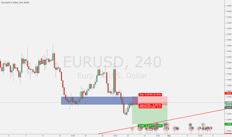 EURUSD: EUR/USD little short