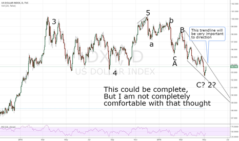 DXY: DXY- The sloping trendline is very important