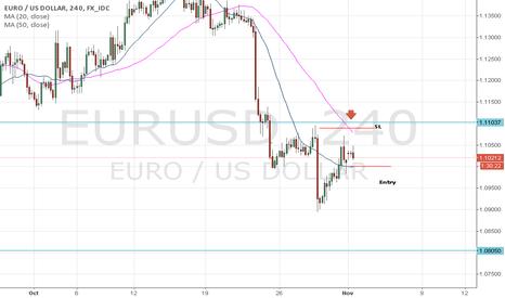 EURUSD: End of Swing