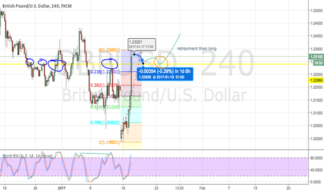 GBPUSD: Wait for retracement then long GBP/USD