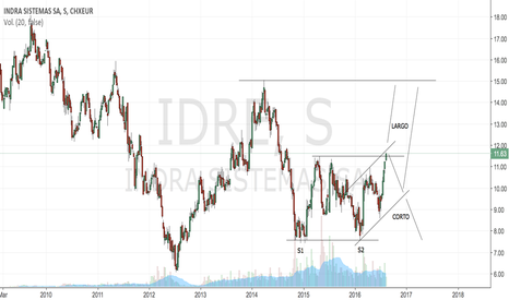 IDR: INDRA