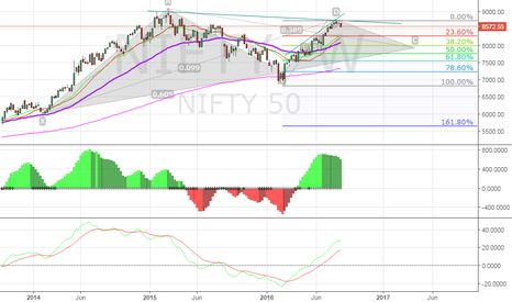 NIFTY: Over all watch of the chart.