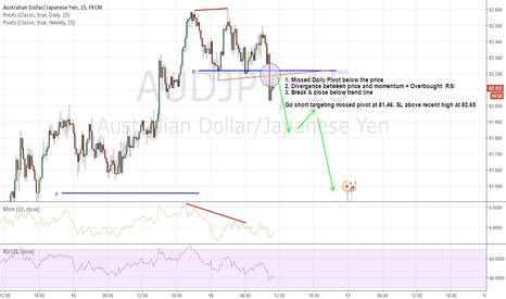 AUDJPY: Go short $AUDJPY on Price/Momentum divergence
