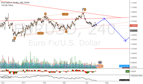 EURUSD: EURUSD 1,01 looks real, All In if it breaks the dashed :)