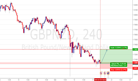 GBPNZD: Q-FOREX LIVE CHALLENGING SIGNALS GBP/NZD BUY  ENTRY @ 1.70177