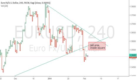 EURUSD: 4hours eur/usd chart.