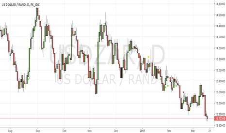 USDZAR: USDZAR to RETRACE TO 61.8 LEVEL....THEN CARRY ON UP TREND