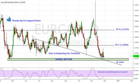 EURCAD: EUR/CAD on Double Bottom Long Entry on Good Risk/Reward Ratio