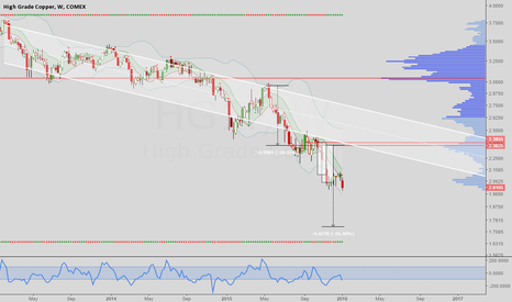 HG1!: Copper: Republishing my old forecast and new trade setup