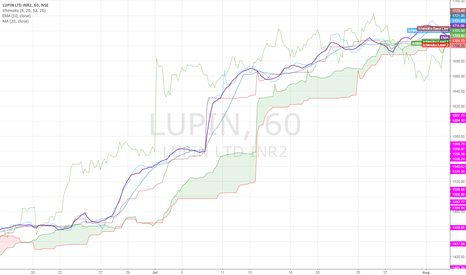 LUPIN: If Lupin breaks below 1470 then will head for 1448-1426 levels,