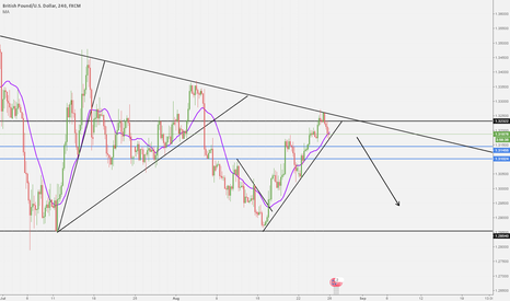 GBPUSD: GBPUSD Giant Triangle