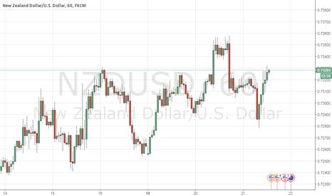 NZDUSD: NZD-USD продажа 0.7337