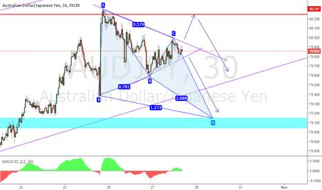AUDJPY: AJ - Waiting for breakout on Wedge - Bat Pattern