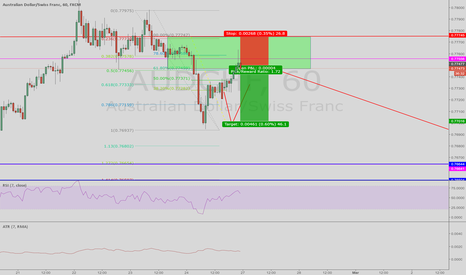 AUDCHF: selling a valid Kill zone, lower low, lower closed candle.