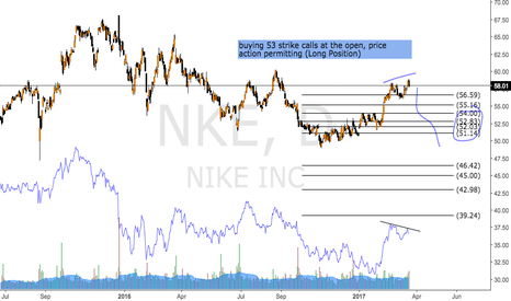 NKE: NIKE going to fall.