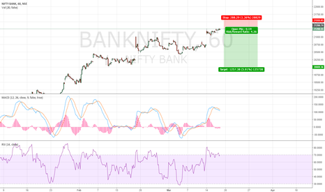 BANKNIFTY: Bank Nifty Could Drop To 20000