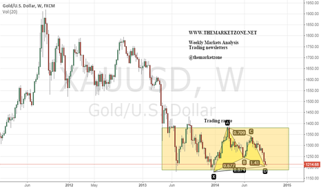 XAUUSD: Weekly pattern in Gold