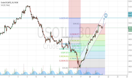 USOIL: time to bye