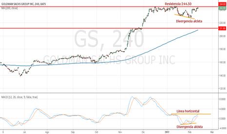 GS: GOLDMAN SACHS Gráfico 4H