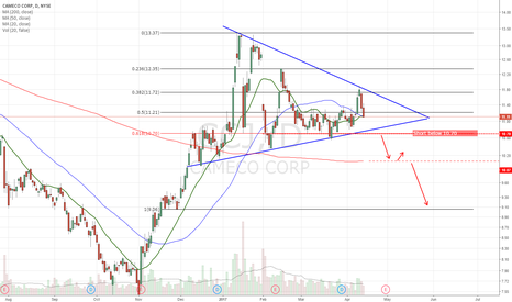 CCJ: Symm triangle. Sitting on 20/50dma support