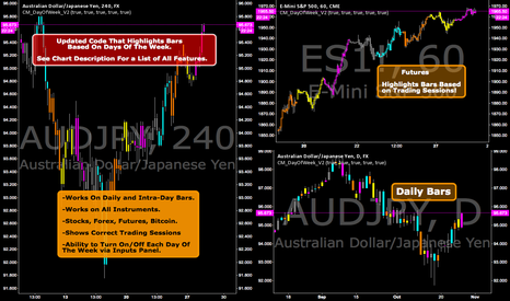 AUDJPY: Updated Code That Highlights Bars Based On Days Of The Week!