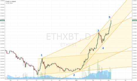 ETHXBT: ETH likely to be topping soon