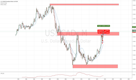 USDCAD: USDCAD is breaking a W1 Level