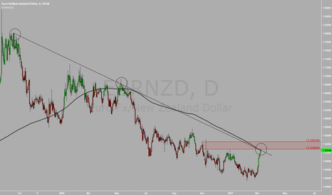 EURNZD: EURNZD  patiently waiting for clear dirrection