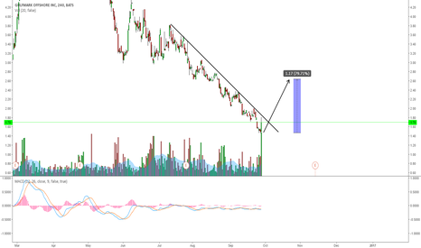 GLF: GLF: LOOKING FOR A POTENTIAL BREAKOUT TO THE UPSIDE